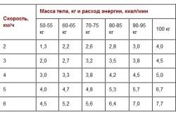 Таблица скорости ходьбы