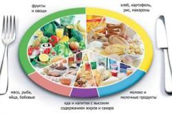 Дробное питание при поликистозе яичников