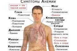Анемия - противопоказание к использованию серьги для похудения