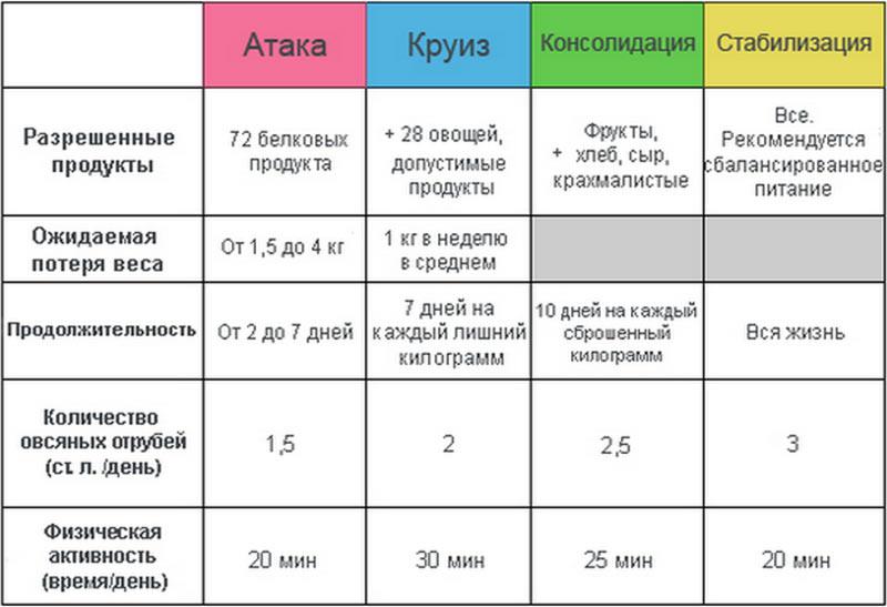 Рецепты дюкана для первого этапа атака