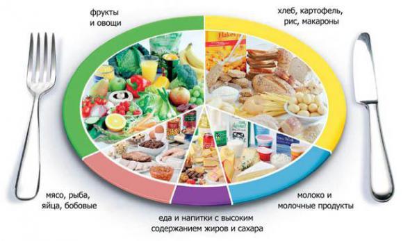 Диета для пищеварительной системы