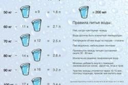 Норма употребления воды в зависимости от массы тела