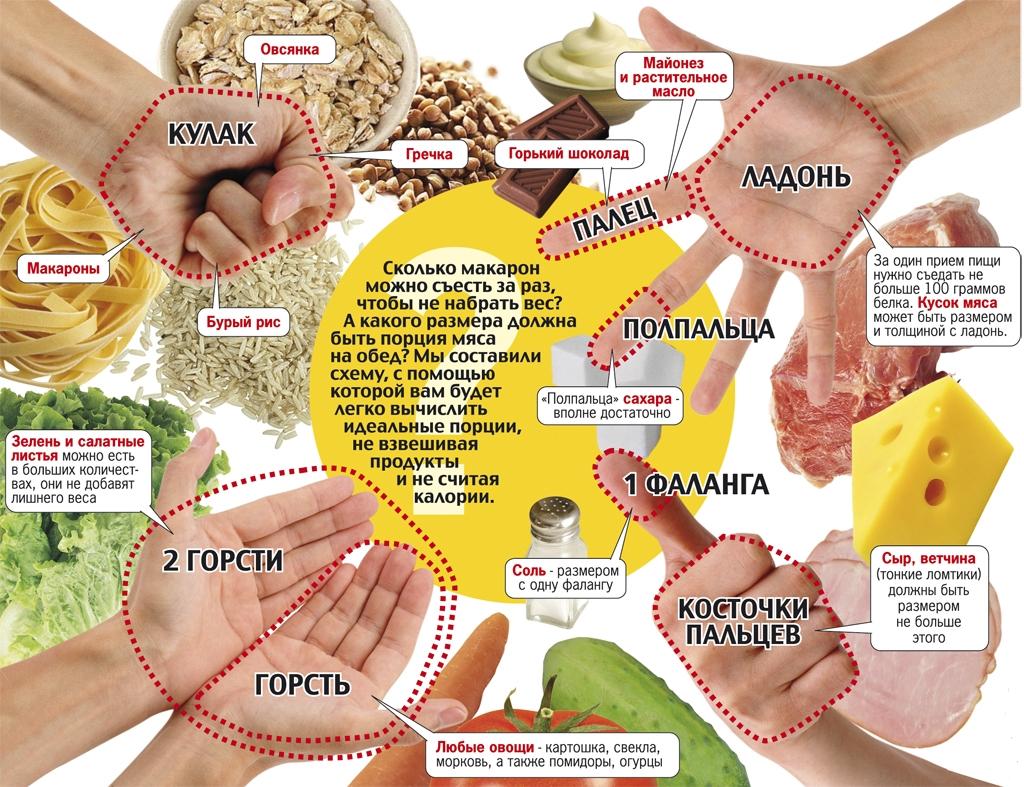 диета маргариты королевой отзывы и результаты