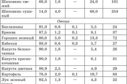 Перечень продуктов с низким числом килокалорий