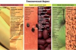 Ранжирование продуктов по гликемическому индексу