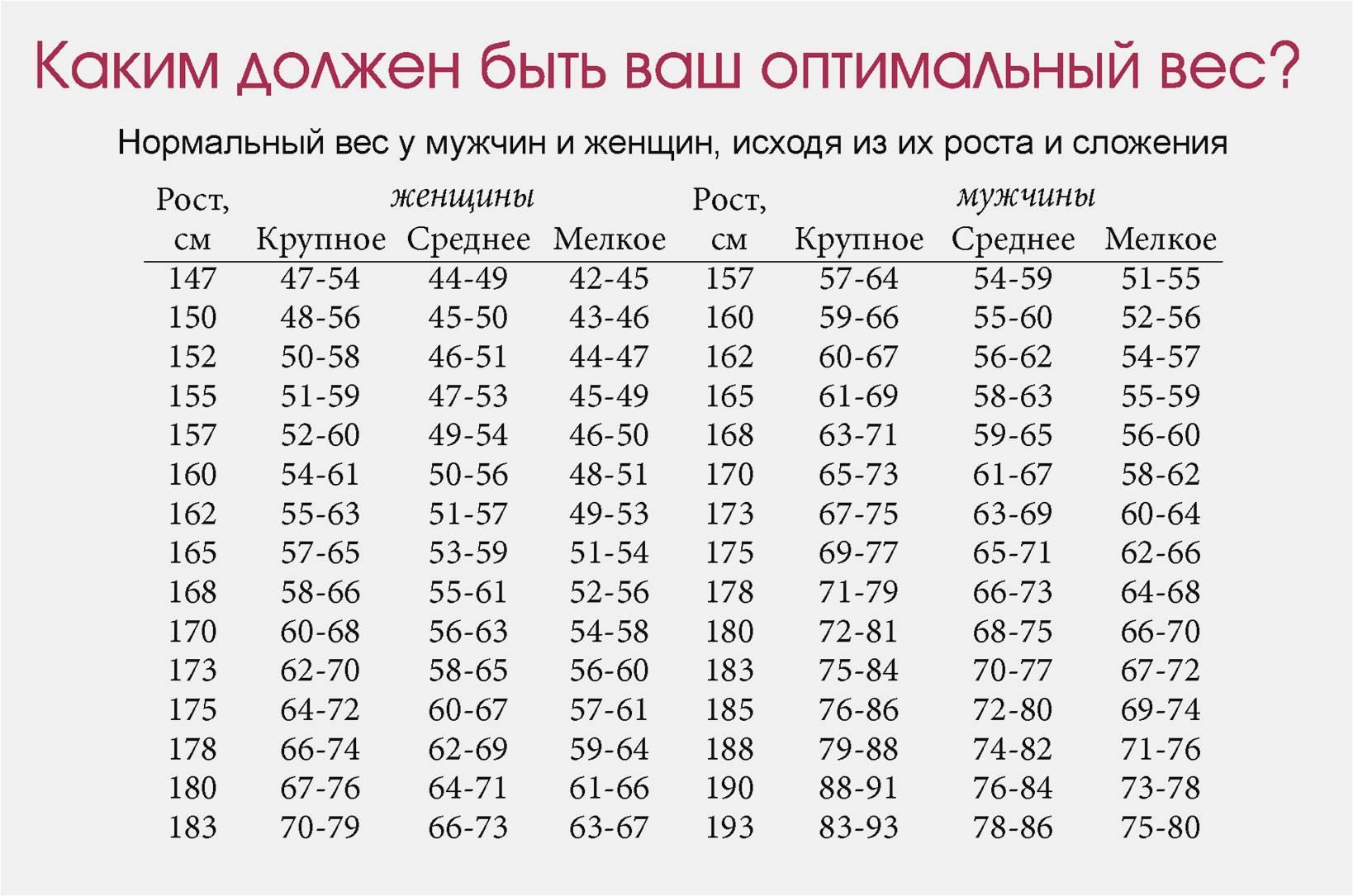 Как похудеть на 2 4 кг